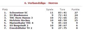 Hockey Liga Tabelle
